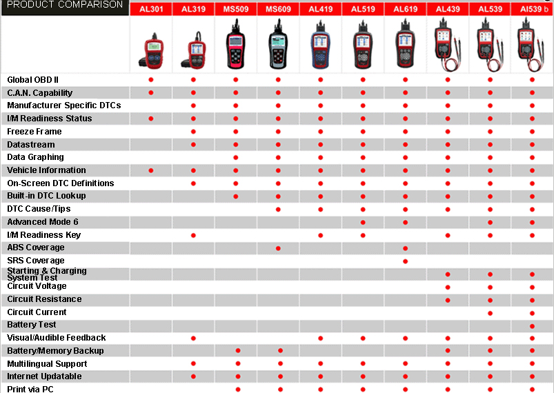 autel-autolink-comparision-table-al439